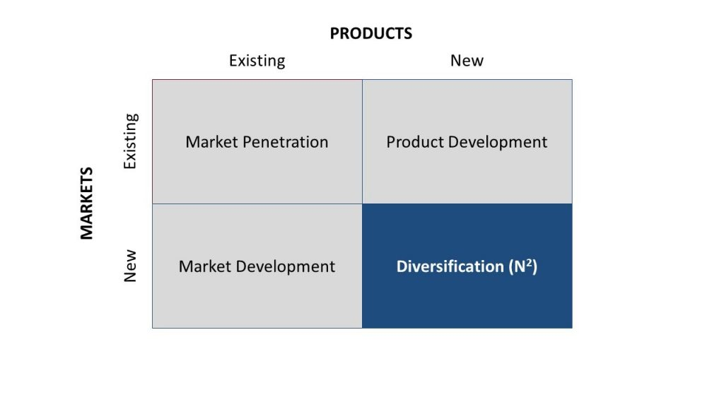 early-stage nbd products and markets