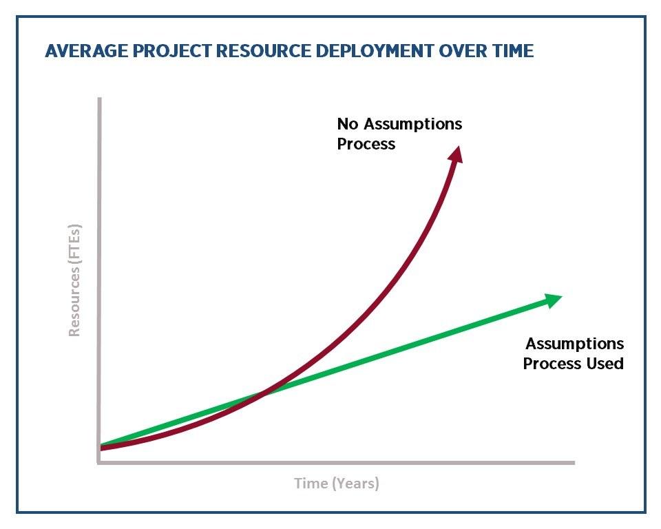 critical assumptions project resources
