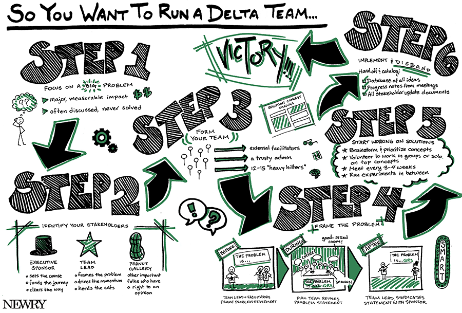 delta team process infographic