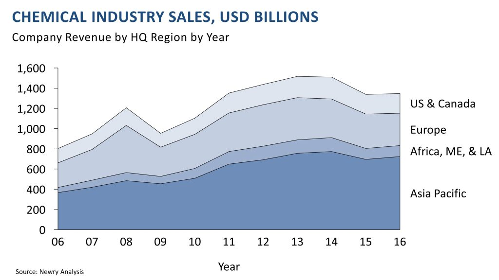 chemicals industry sales