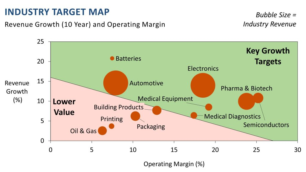 commoditization industry target map