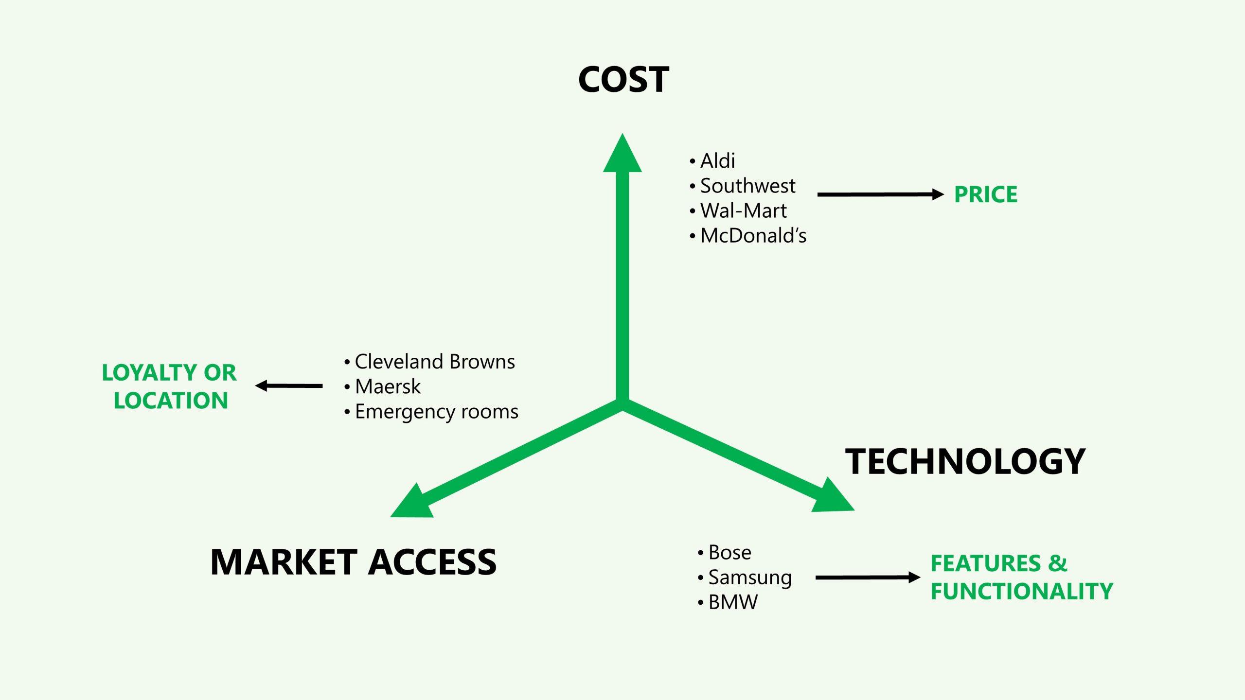 strategic growth domain factors