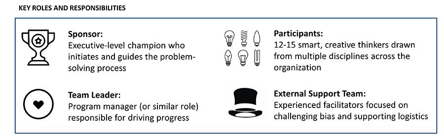 delta team key roles and responsibilities