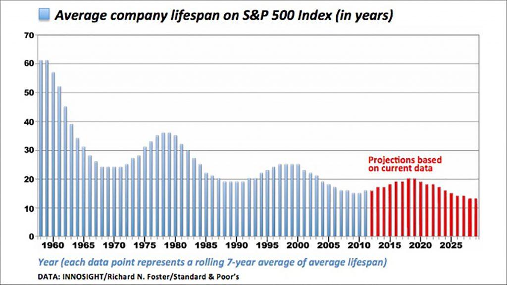 core capabilities average company lifespan