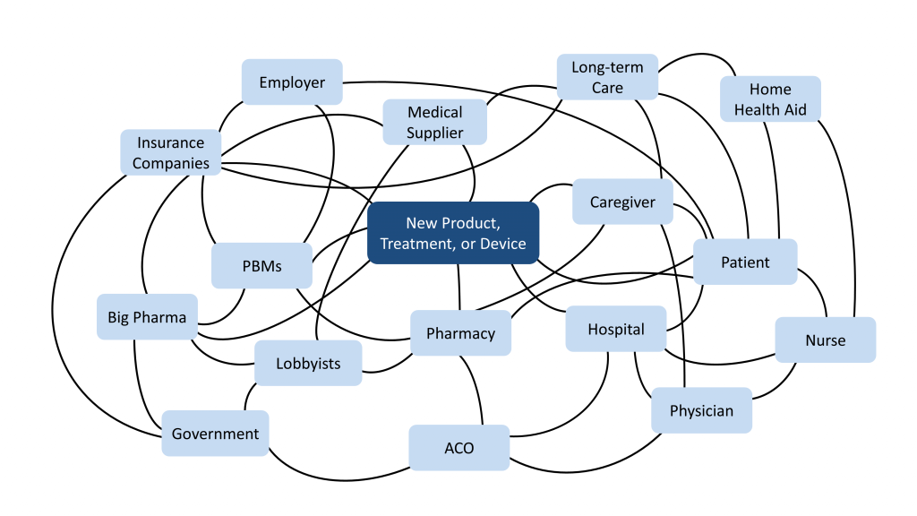 healthcare product ecosystem
