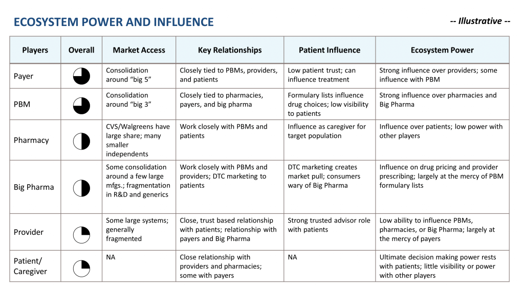healthcare ecosystem power and influence