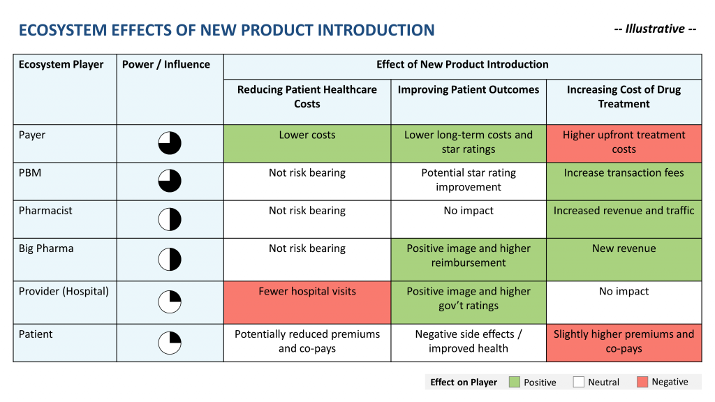 healthcare ecocystem effects of new product