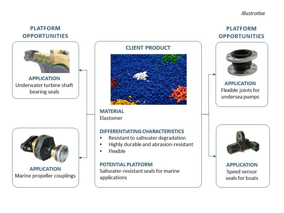 platform product development