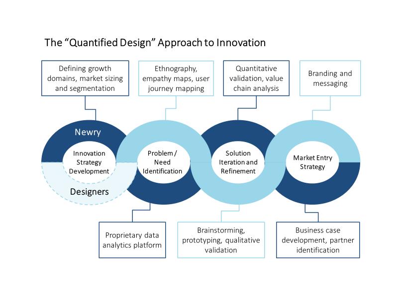 Quantified Design Graphic
