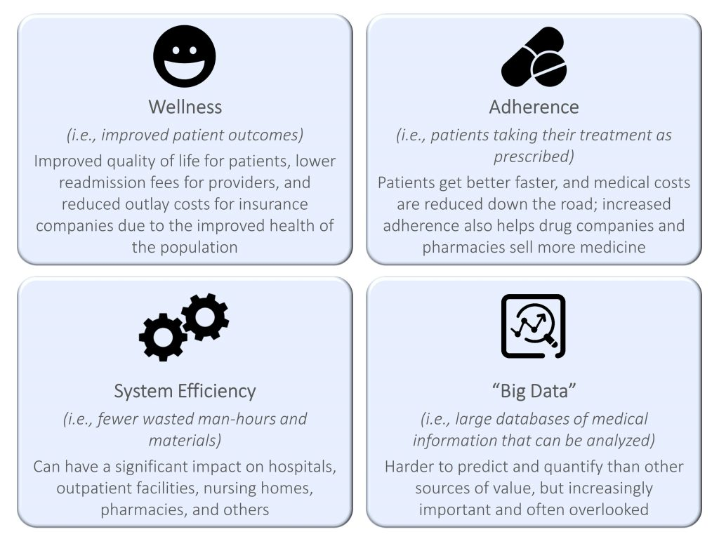 healthcare commercialization drivers