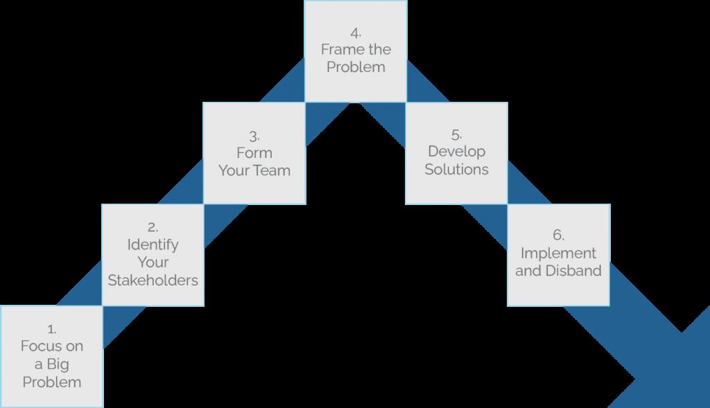 Delta Teams Process