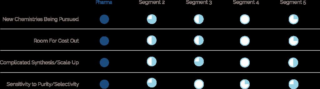 industrial equipment segments