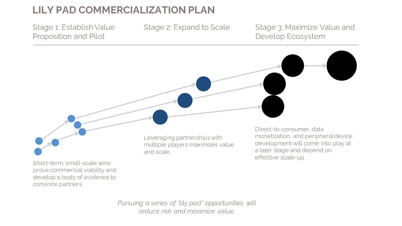 smart healthcare commercialization